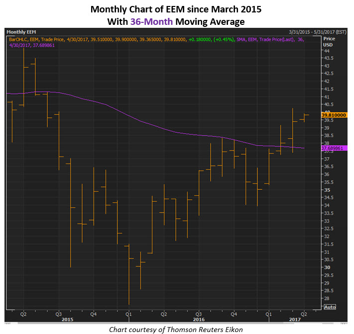 Eem options trading