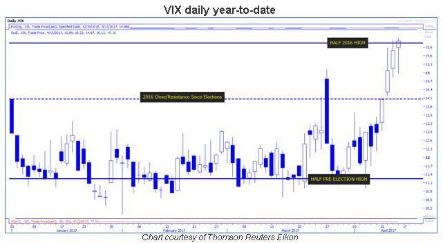 vix daily chart 0415