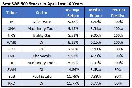 best spx stocks april 10 years 0324