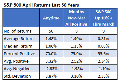 sp 500 April returns 0323
