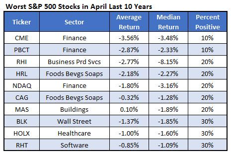 worst spx stocks April 10 years 0324