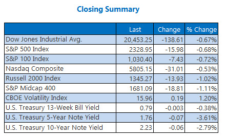 closing indexes summary april 13