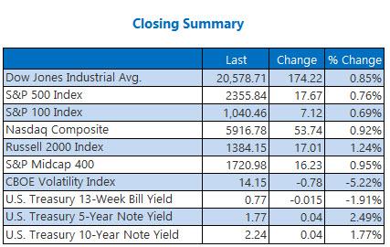 Wall Street rallies on earnings; Nasdaq hits record