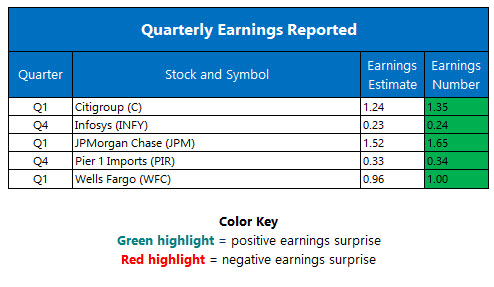 corporate earnings april 13