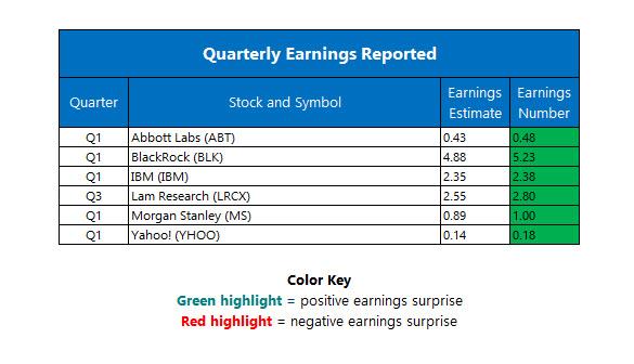 corporate earnings april 19