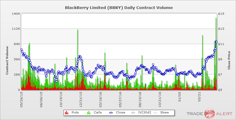 Blackberry stock call options