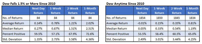 Dow chart after big drops