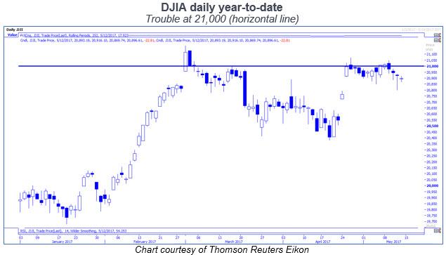djia daily price chart ytd 21000