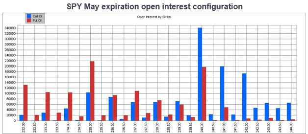 spy may expiration open interest by strike
