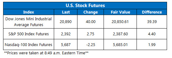 Compare stocks options and futures