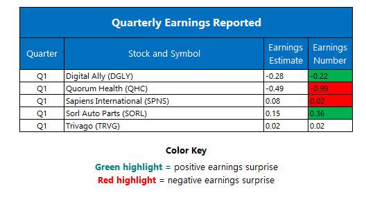 New Closing Highs For S Amp P Nasdaq Dow Jones Industrial Average Snaps Losing Streak Nasdaq Com