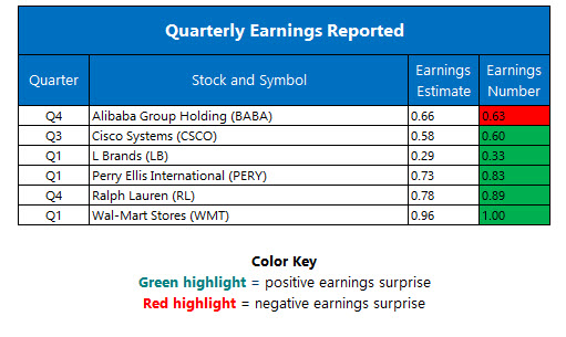 Corporate Earnings May 18