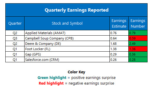 Corporate Earnings May 19