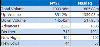 NYSE and Nasdaq Stats May 19