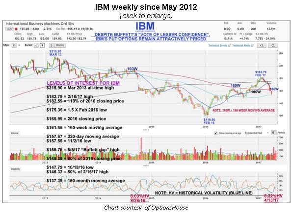 ibm weekly sm 0506