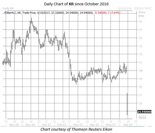 kroger kr stock chart