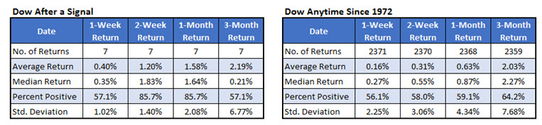 dow chart 2 outperformance