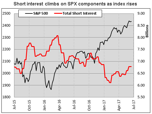 spx component short interest 0616