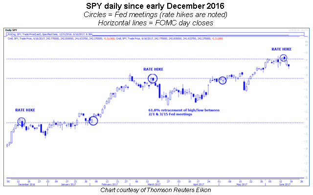 spy daily with fed meetings 0616