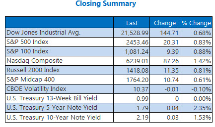 closing index summary june 19