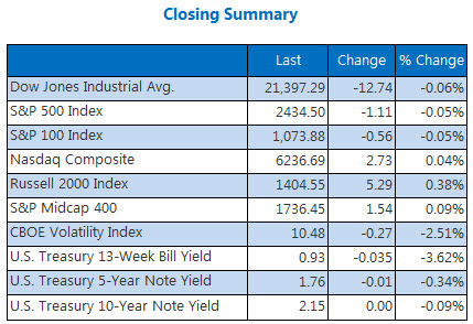 USA close: Markets end Thursday slightly lower