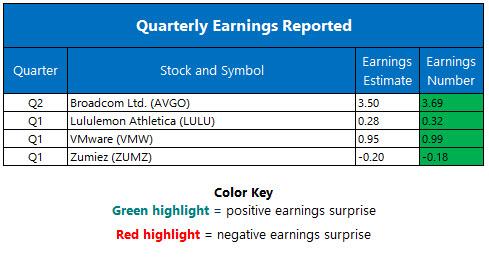 Corporate Earnings June 2