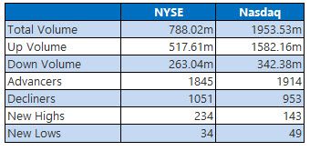 nyse and nasdaq stats june 19