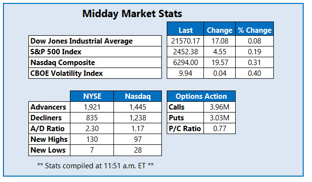 midday market stats july 14