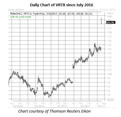 Vrtx stock options