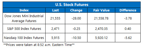 us stock market index futures july 21