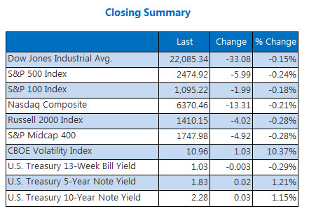 Closing Indexes Summary August 8