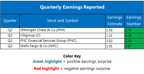 Corporate Earnings Chart July 14