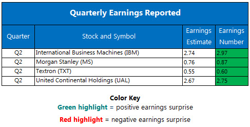 GE incoming CEO Flannery to update 2018 outlook in November (GE)