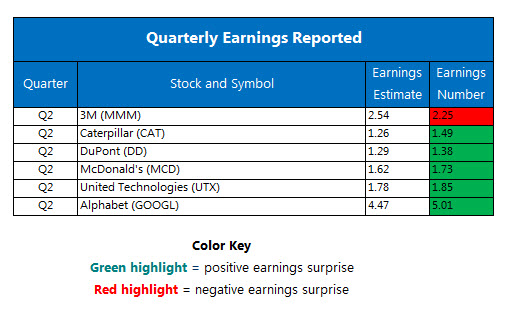 Corporate Earnings Chart July 25
