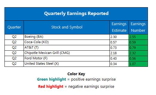 Dow Jones Industrial Average Rides Boeing To New High Vix Rewrites