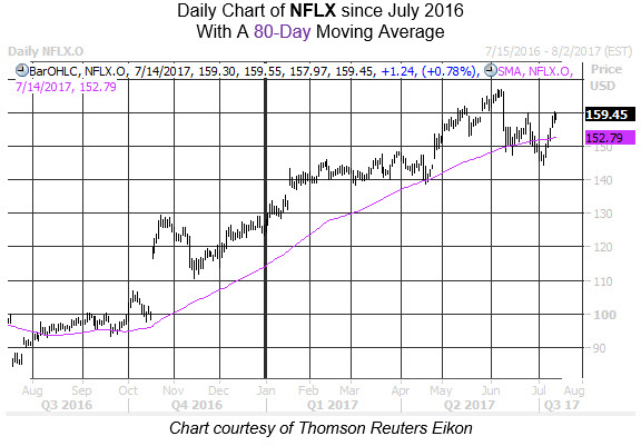 Somewhat Positive News Coverage Likely to Affect Netflix (NFLX) Stock Price