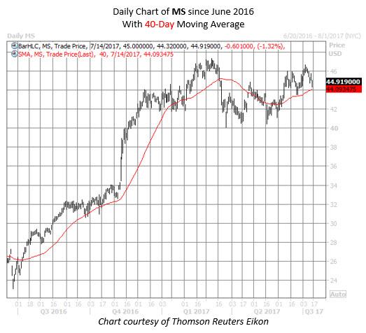 morgan stanley stock chart
