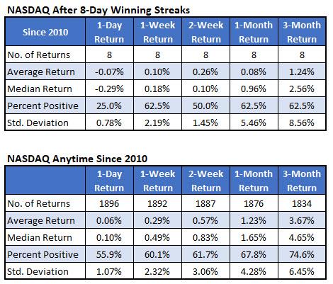 nasdaq after 8-day winning streaks