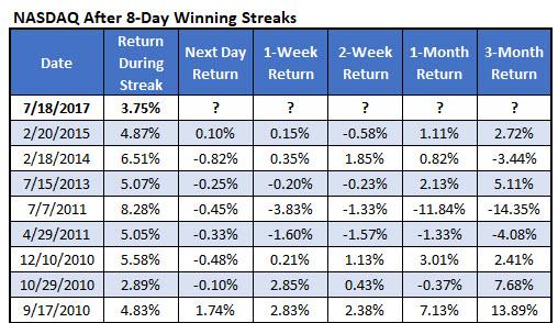 nasdaq win streaks since 2010