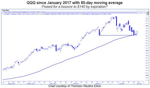 qqq 80 day moving average 0707