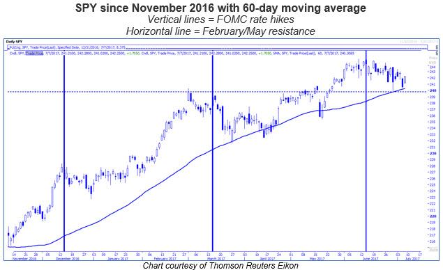 spy 60 day moving average chart 0707