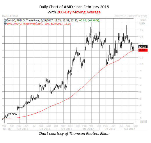 Technical Signals and Charts for Advanced Micro Devices, Inc. (AMD)