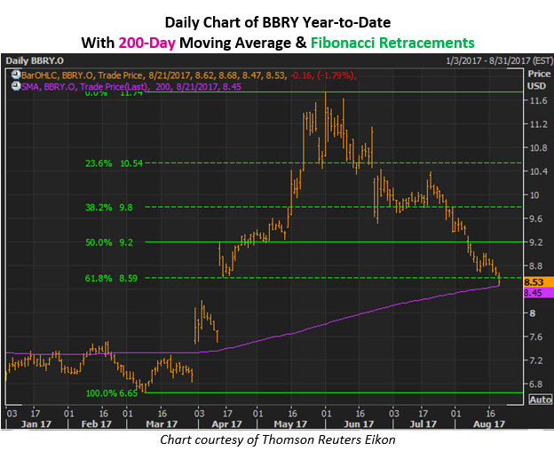 BlackBerry Limited (NASDAQ:BBRY) Sees Significantly Lower Trading Volume