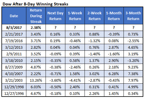 Dow after 8-day win streaks