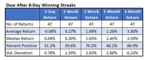 Dow returns after 8day win streak