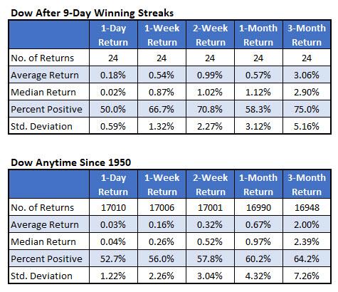 Dow returns after 9day win streak