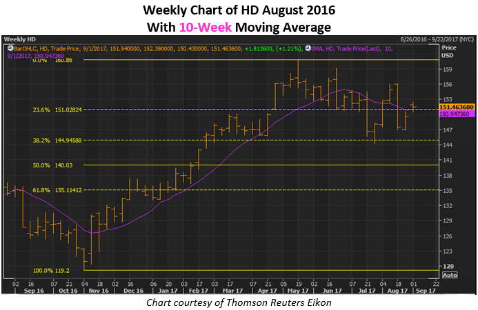 How Does the Fundamental Picture Look for The Home Depot, Inc. (HD)?