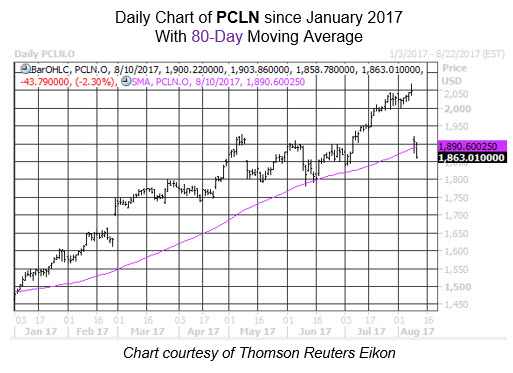 The Priceline Group Sees Unusually Large Options Volume (PCLN)