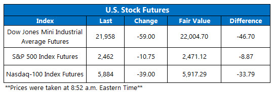 stock index futures august 10