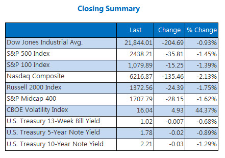 Closing Indexes Summary August 10
